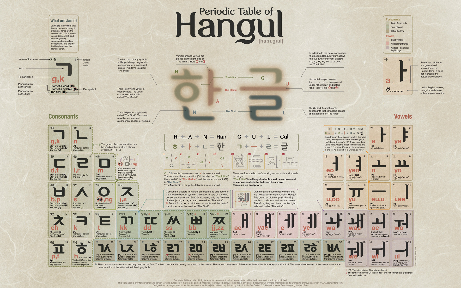 Lost in korea blog archive periodic table of hangul click here for the huge version gamestrikefo Gallery