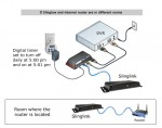Setup for a Slingbox that's in a room where there's no internet to plug into